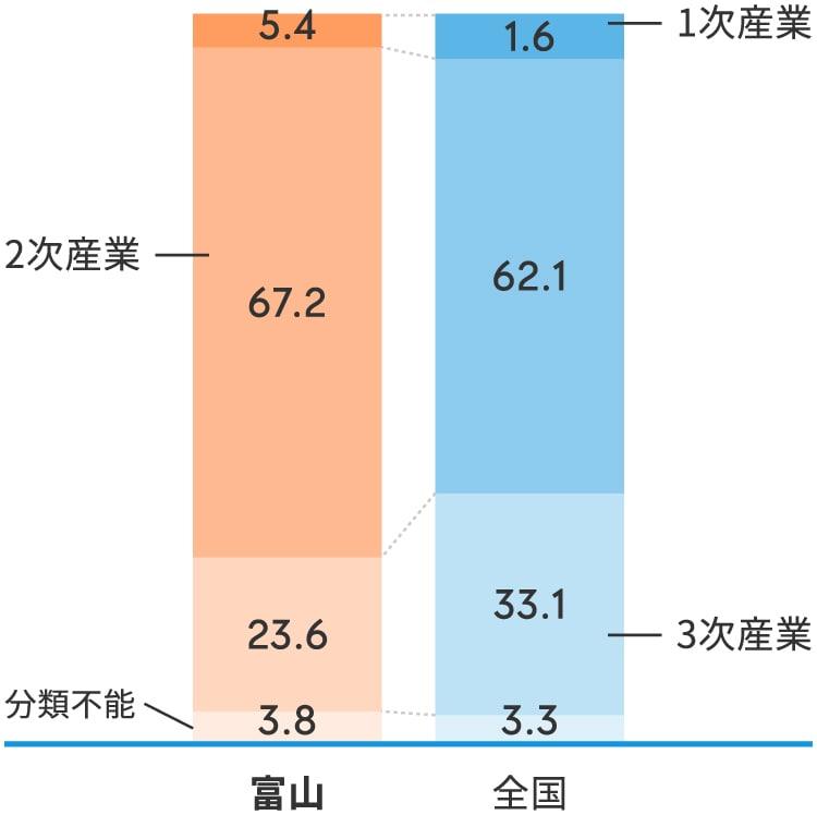富山県は全国と比べ、第二次産業の比率が高い